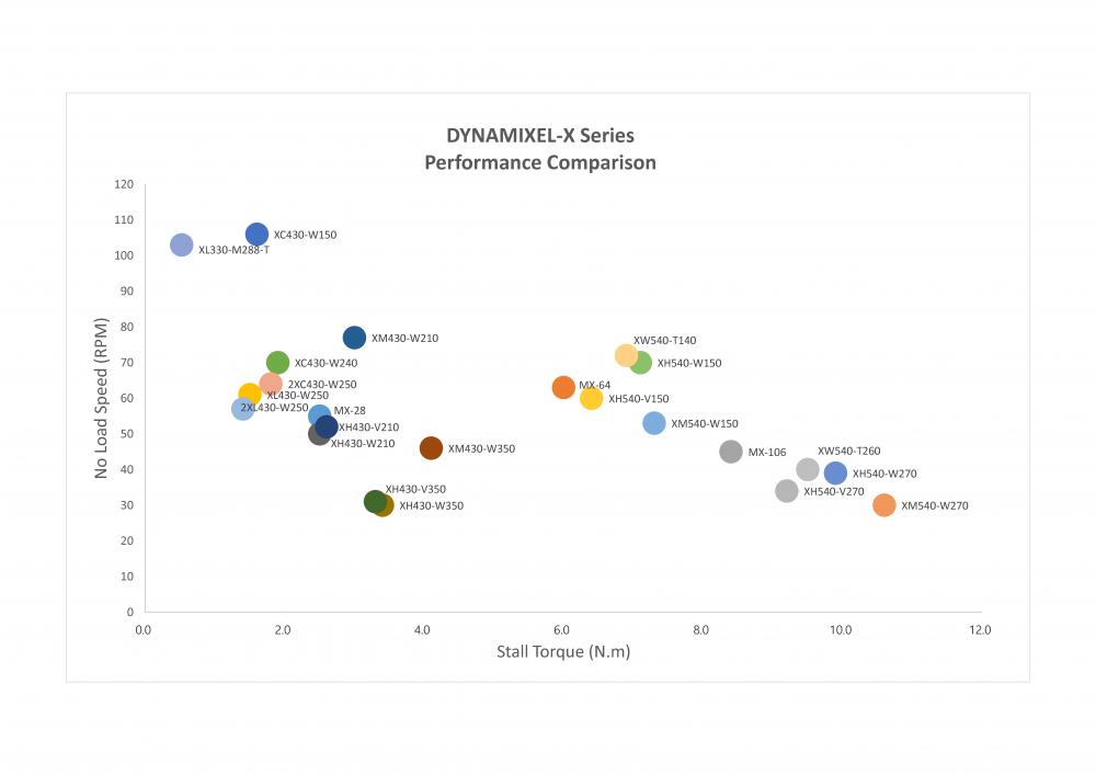 Performance graphique comparaison