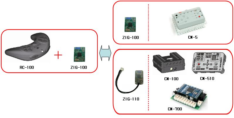 Eléments compatibles avec le RC-100